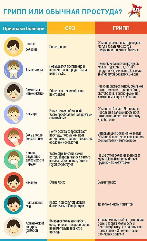 ARVI in children: symptoms, treatment and prevention